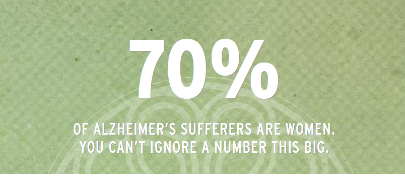 70% of alzheimers patients are women